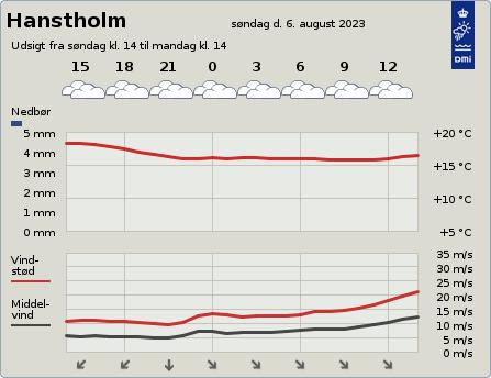 byvejr verdensvejr 7730 Hanstholm, Danmark