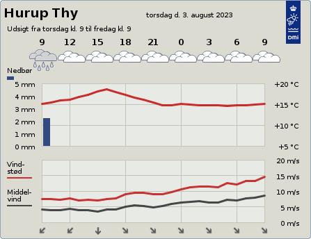 byvejr verdensvejr 7760 Hurup Thy,Danmark