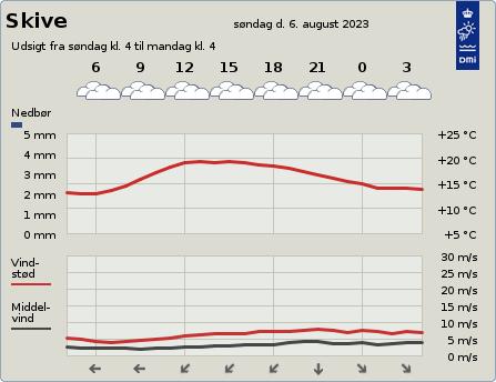 byvejr verdensvejr 7800 Danmark