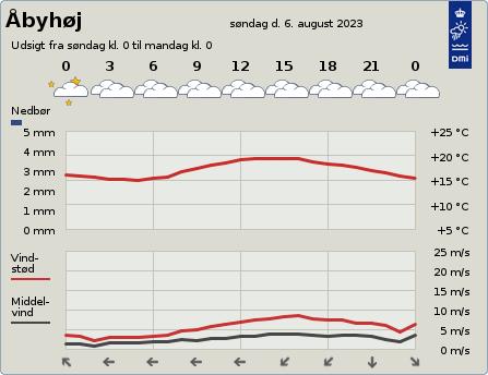 Vejret i HF Søvang