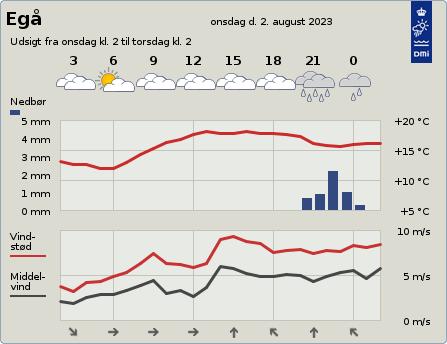 byvejr verdensvejr 8250 Egå, Danmark