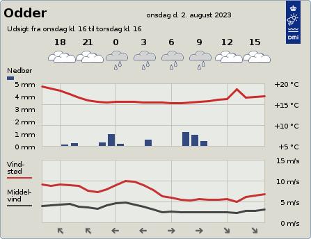 byvejr verdensvejr 8300 Odder,Danmark
