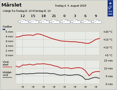 byvejr verdensvejr 8320 Mårslet,Danmark