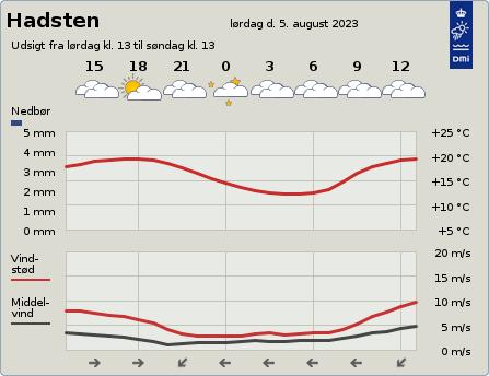 byvejr verdensvejr 8370 Hadsten, Danmark