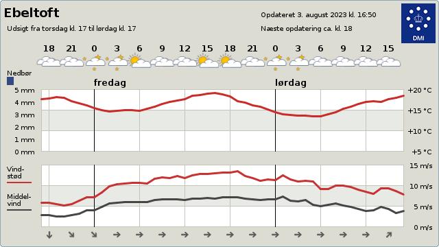 byvejr verdensvejr 8400 Ebeltoft, Danmark