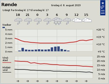 byvejr verdensvejr 8410 Danmark