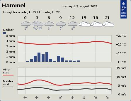 byvejr verdensvejr 8450 Hammel,Danmark
