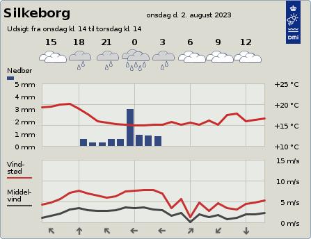 byvejr verdensvejr 8600 Silkeborg, Danmark