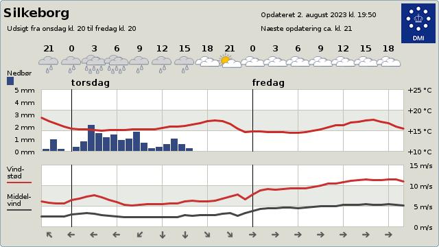 byvejr verdensvejr 8600 Silkeborg,Danmark
