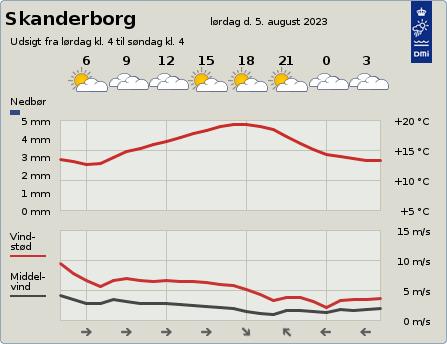 byvejr verdensvejr 8660 Skanderborg,Danmark