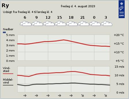 byvejr verdensvejr 8680 Ry ,Danmark