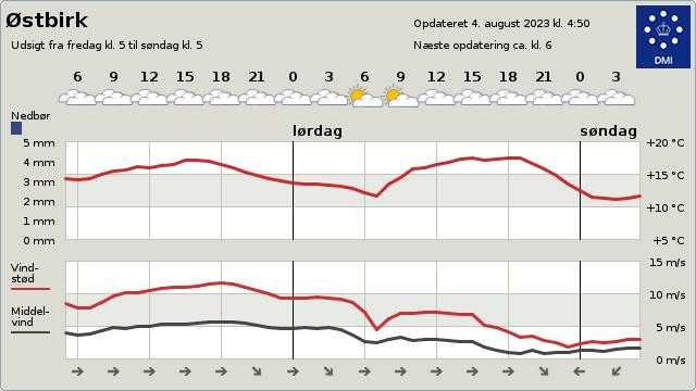 byvejr verdensvejr 8752 Østbirk,Danmark