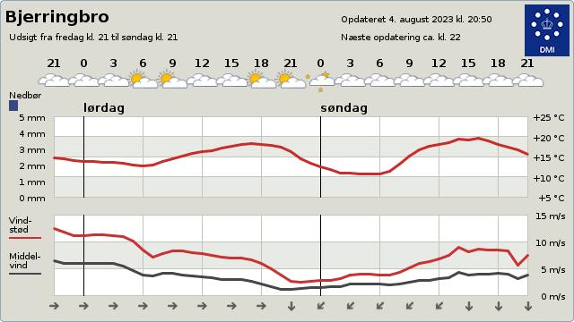 DMIs 2 døgns vejrudsigt for Bjerringbro
