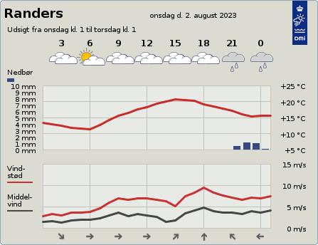 byvejr verdensvejr 8900 Randers, Danmark