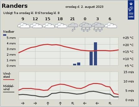 Grafisk 2-døgnsudsigt fra DMI's hjemmeside