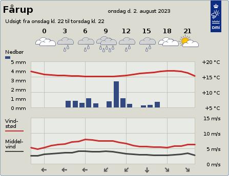 byvejr verdensvejr 8990 Fårup,Danmark