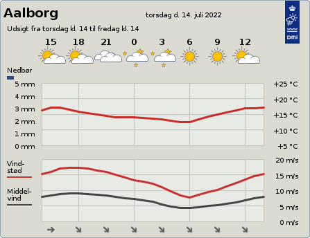 byvejr verdensvejr 9000 Aalborg,Danmark