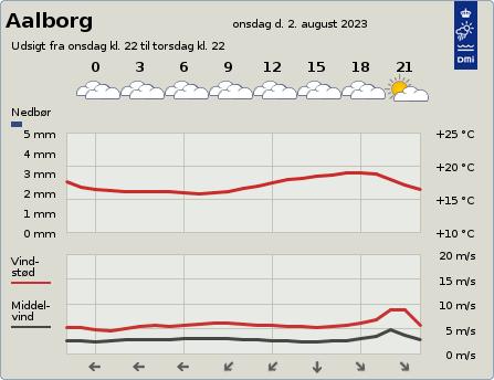 Se vejrudsigten på DMI