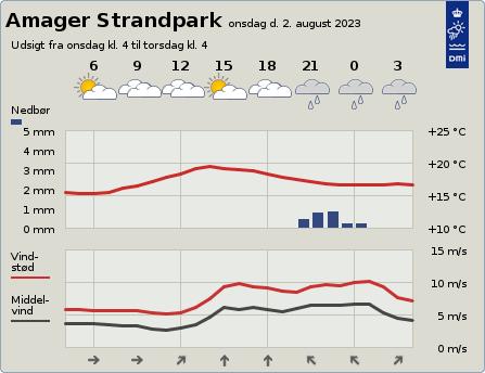 Vejret - Amager Strandpark