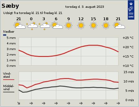 byvejr verdensvejr 9300 Danmark