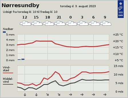 byvejr verdensvejr 9400 Nørresundby, Danmark