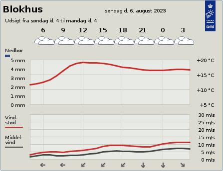 byvejr verdensvejr 9492 Danmark