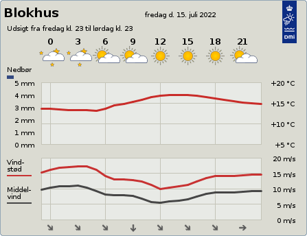 byvejr verdensvejr 9492 Blokhus, Danmark