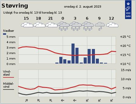 byvejr verdensvejr 9530 Støvring, Danmark