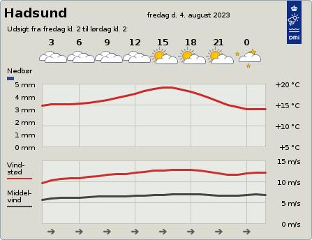 byvejr verdensvejr 9560 Hadsund,Danmark