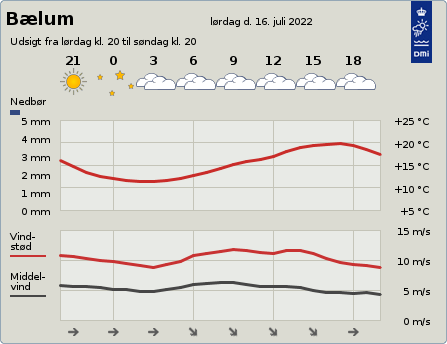 byvejr verdensvejr 9574 Bælum,Danmark