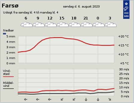 byvejr verdensvejr 9640 Farsø, Danmark