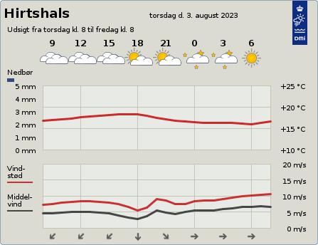 byvejr verdensvejr 9850 Hirtshals, Danmark