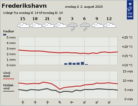 byvejr verdensvejr 9900 Frederikshavn, Danmark