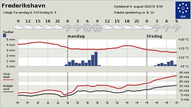Vejrudsigt Frederikshavn 2 dage