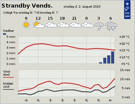 byvejr verdensvejr 9970 Strandby Vends,Danmark