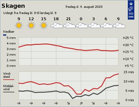 byvejr verdensvejr 9990 Skagen,Danmark