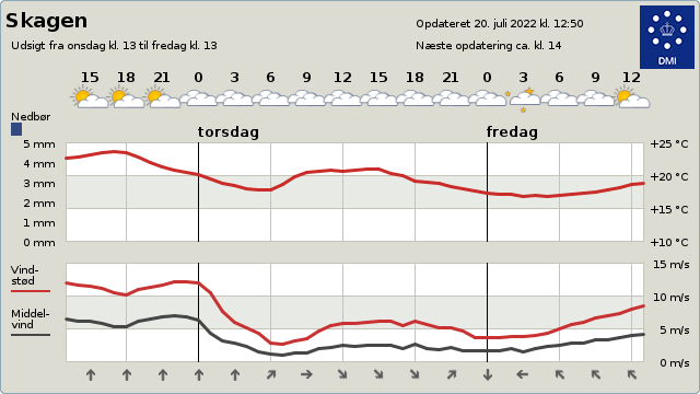 byvejr verdensvejr 9990 Skagen, Danmark