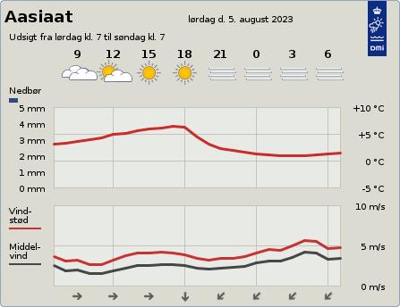 byvejr verdensvejr 4220 Aasiaat,Grønland
