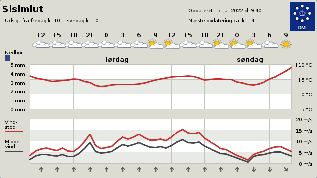 byvejr verdensvejr 4234 Sisimiut, Grønland
