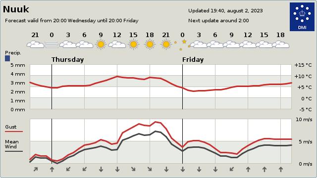 Weather in Nuuk