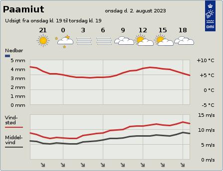 byvejr verdensvejr 4260 Paamiut,Grønland