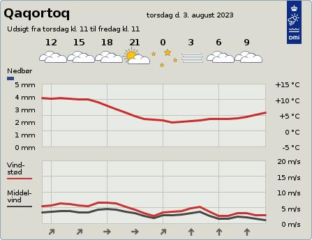 byvejr verdensvejr 4272 Qaqortoq,Grønland