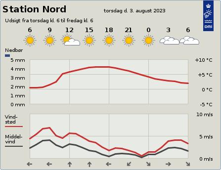 byvejr verdensvejr 4312 Station Nord, Grønland