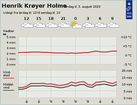 byvejr verdensvejr 4313 Henrik Krøyer Holme, Grønland