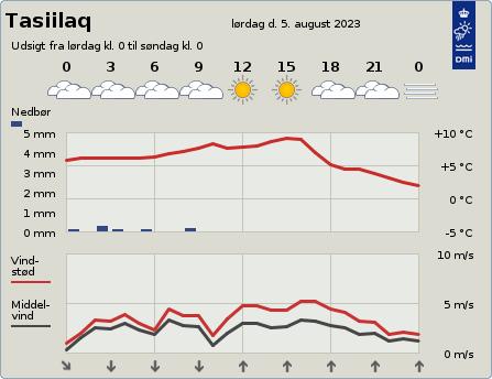 byvejr verdensvejr 4360 Kulusuk,Grønland