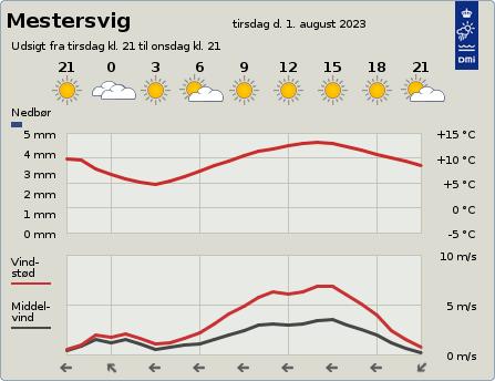 byvejr verdensvejr 9993 Mestersvig,Grønland