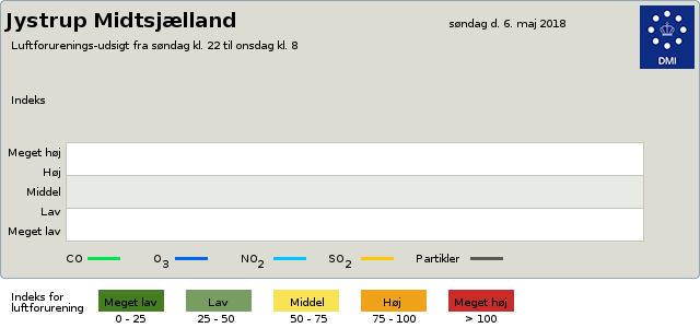 luftkvalitet Luftforurening byvejr verdensvejr 4174 Jystrup Midtsjælland,Danmark