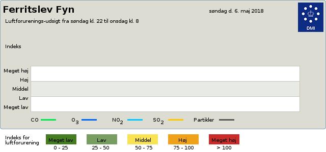 luftkvalitet Luftforurening byvejr verdensvejr 5863