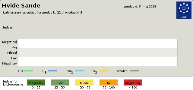 luftkvalitet Luftforurening byvejr verdensvejr 6960 Hvide Sande,Danmark