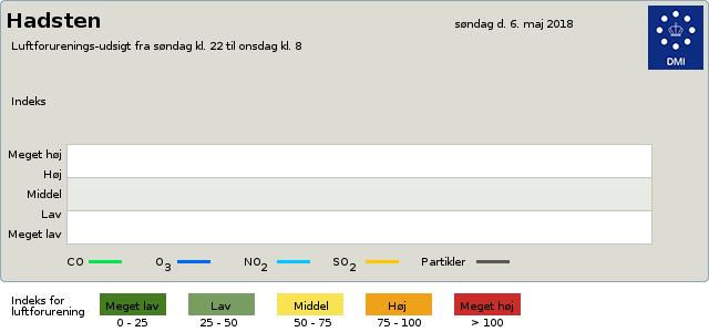 luftkvalitet Luftforurening byvejr verdensvejr 8370 Hadsten, Danmark
